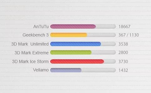 s5mini-benchmarks