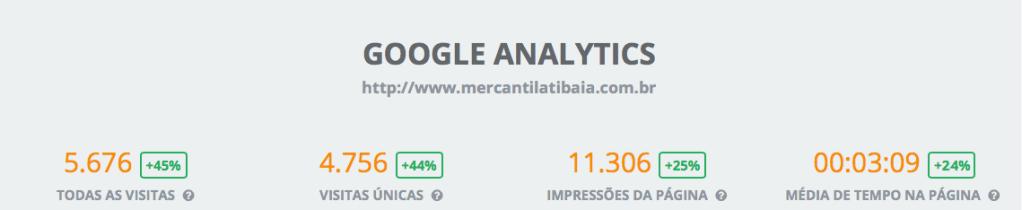 Campanha de primavera resultados alcançados no Google Analytics