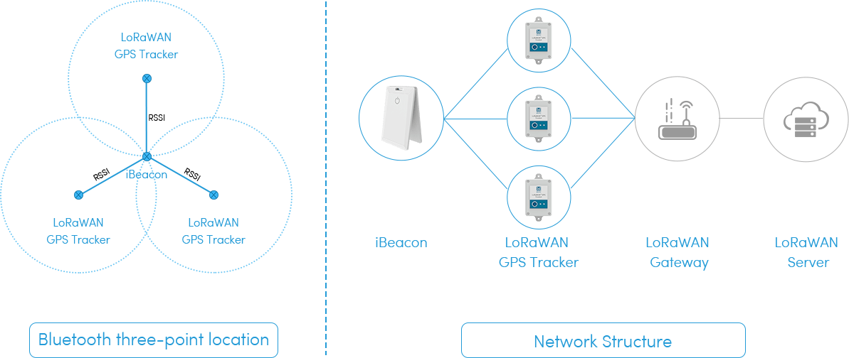 LoRaWAN GPS Tracker and iBeacon for indoor&outdoor location