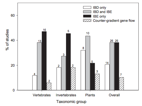 Figure 1 from Sexton et al. (2014).