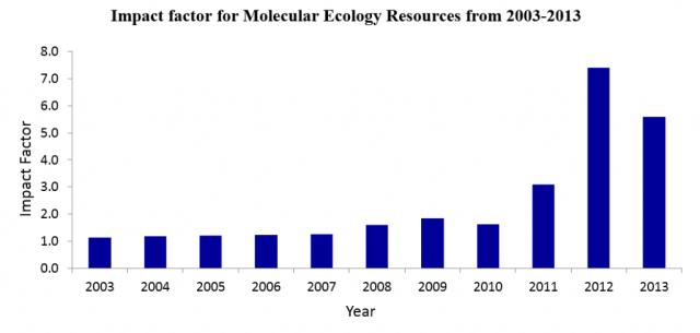 Change in impact factor for MER