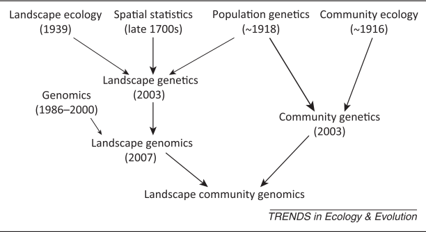 From Hand et al. 2015