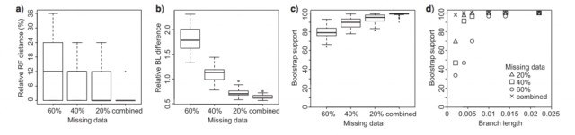 Figure 4 from Leaché et al (2015): the influence of missing data on phylogenetic tree parameters.