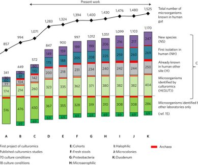Lagier et al., (2016). Figure 1. Number of microbes isolated from culturomics-based approaches.