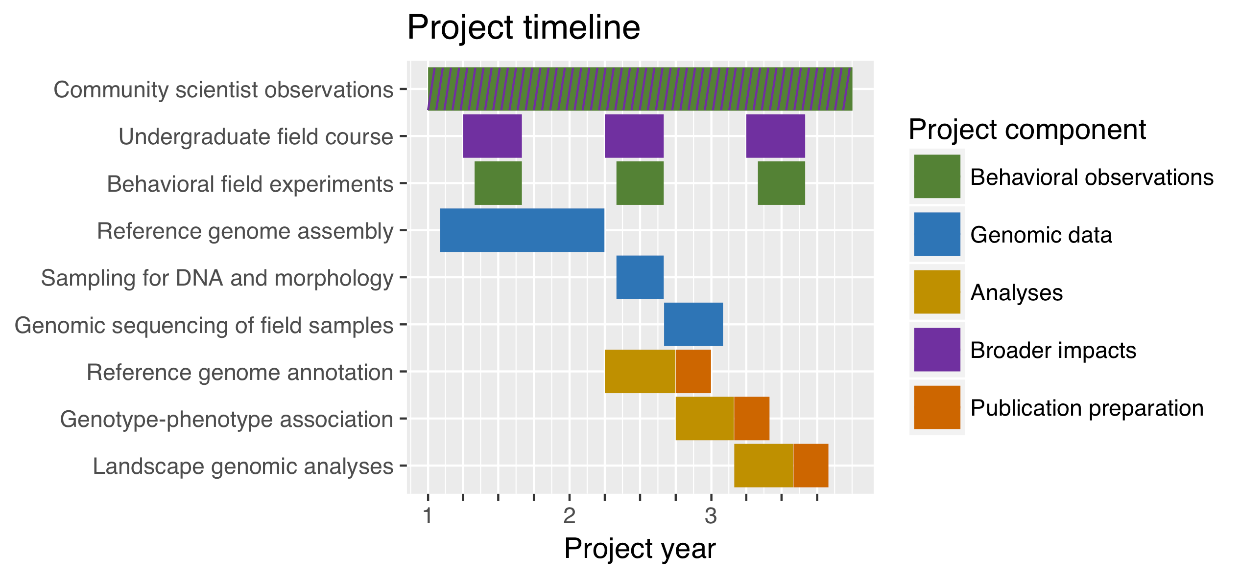 Simple Gantt Charts In R With Ggplot2 And Microsoft Excel
