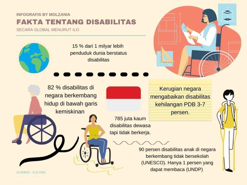 fakta disabilitas di dunia