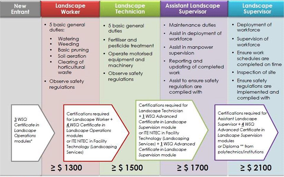 Progressive Wage Model for the landscape sector