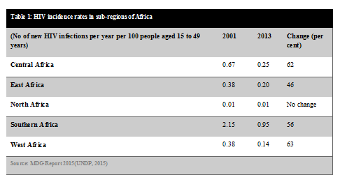 HIV in Africa progress