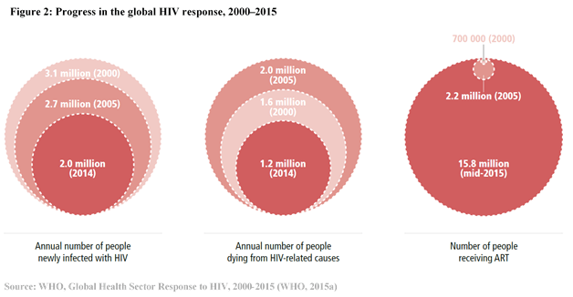HIV progress