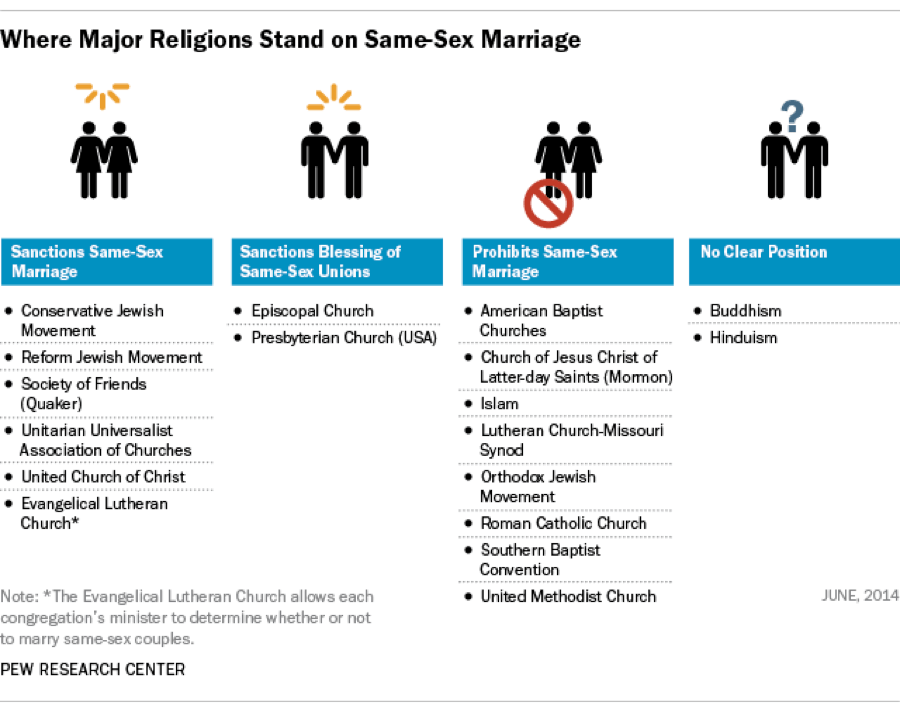 Conservative judaism beliefs on homosexuality