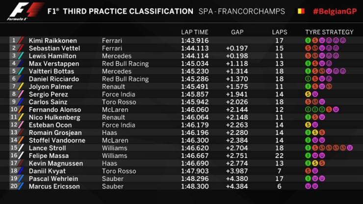 Resultados de la tercera sesión de entrenamientos libres del GP de Bélgica.