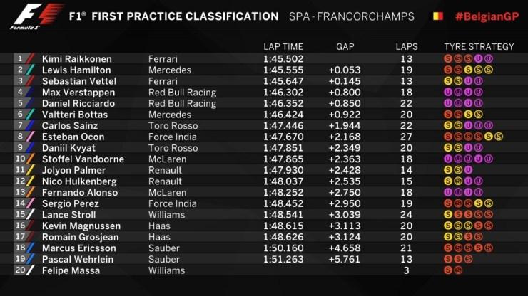 Resultados de la primera sesión de entrenamientos ibres del GP de Bélgica