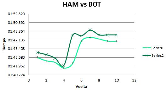 Comparativa de vueltas de los pilotos de Mercedes. MomentoGP