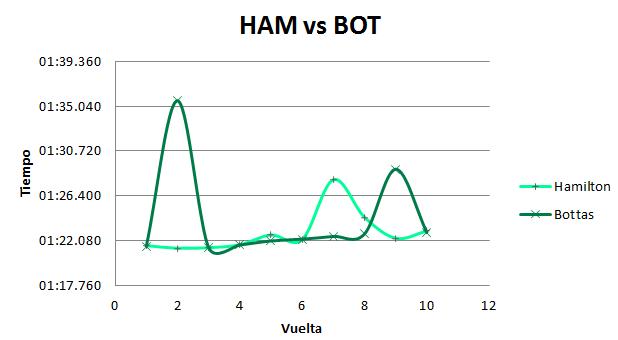 Comparación de ritmos entre los pilotos de Mercedes en FP1. MomentoGP
