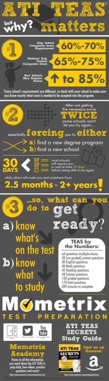 Free Ati Teas 6 Practice Test - Prep