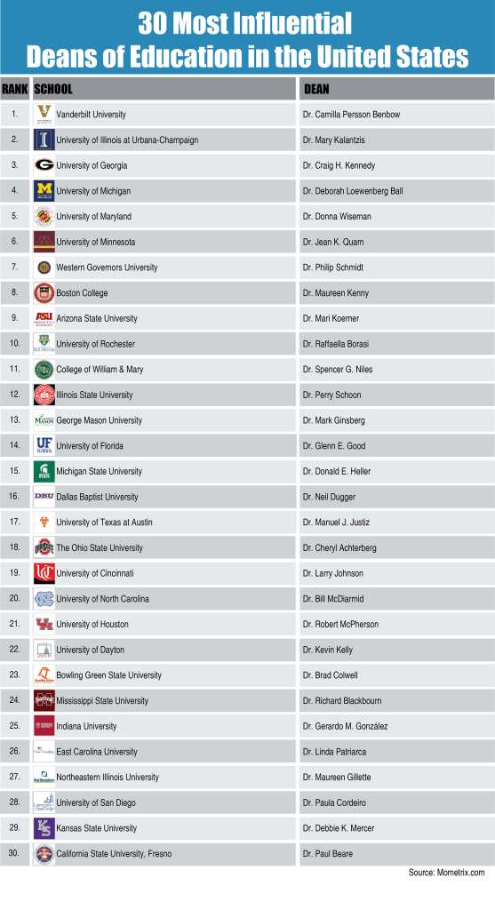 30 Most Influential Deans of Education in the United States