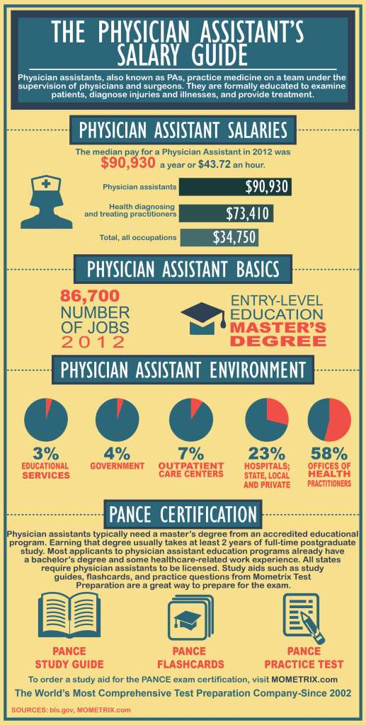 The Physician Assistant\'s Salary Guide - Mometrix Blog