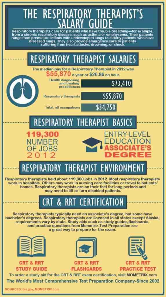The Respiratory Therapist\'s Salary Guide - Mometrix Blog