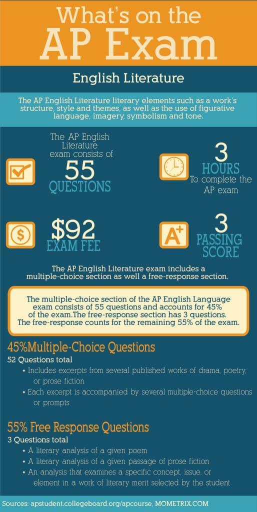 UK English Literature Courses