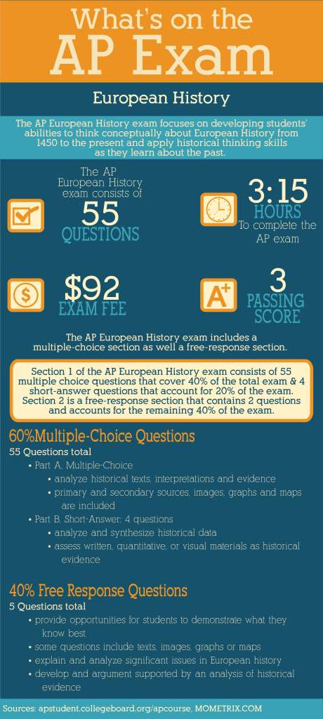 What's on the AP European History Exam. AP tests are exams designed to measure a person's grasp of a particular subject area. Passing one of these exams certifies that you have achieved a level of learning commensurate with that of a student who has passed college classes in the subject.