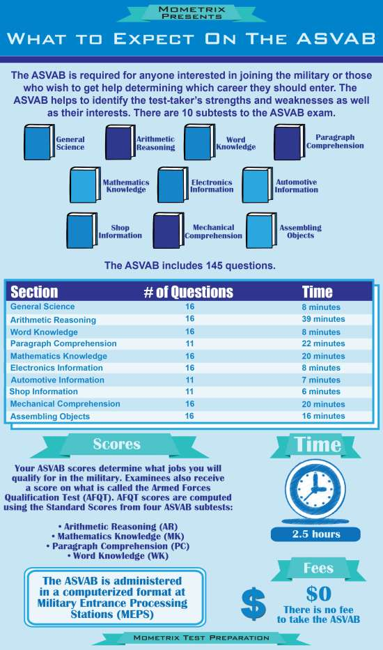 Anyone interested in joining the military is required to take the Armed Services Vocational Aptitude Battery (ASVAB) exam.