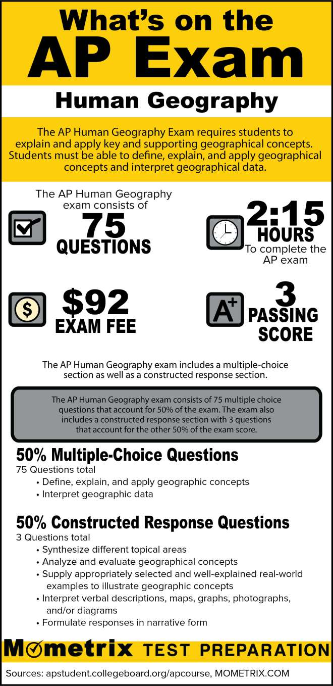 What's on the AP Human Geography