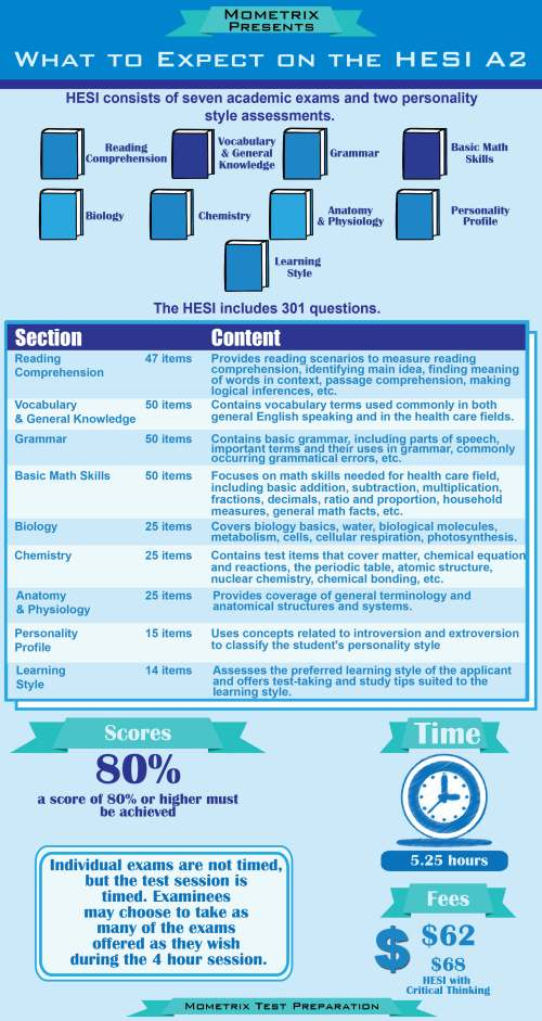 What To Expect On The HESI A2 Infographic Mometrix Blog