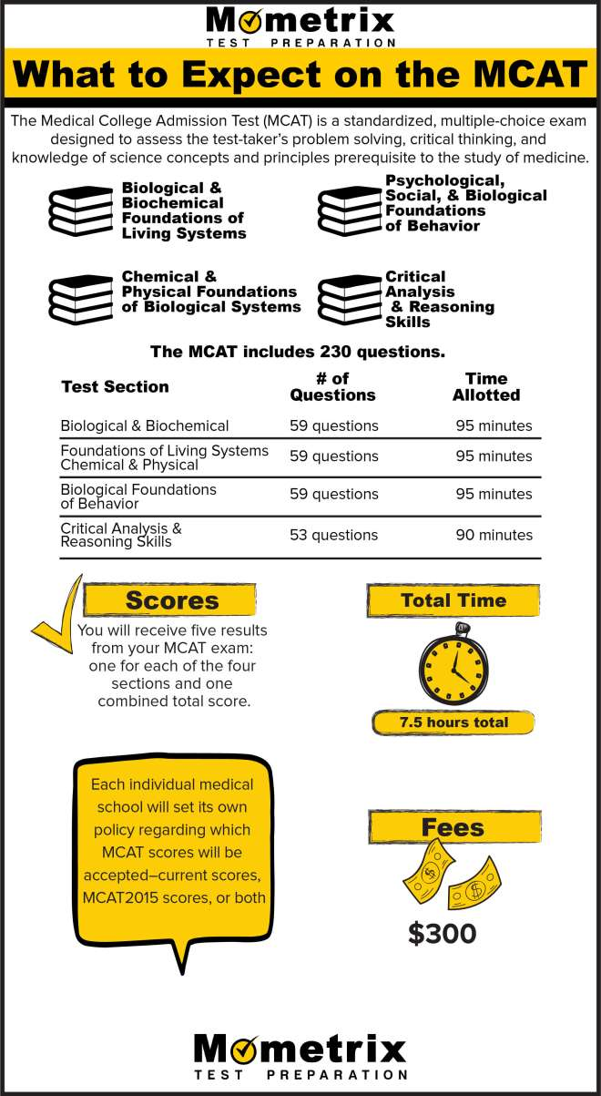 What to Expect on the MCAT