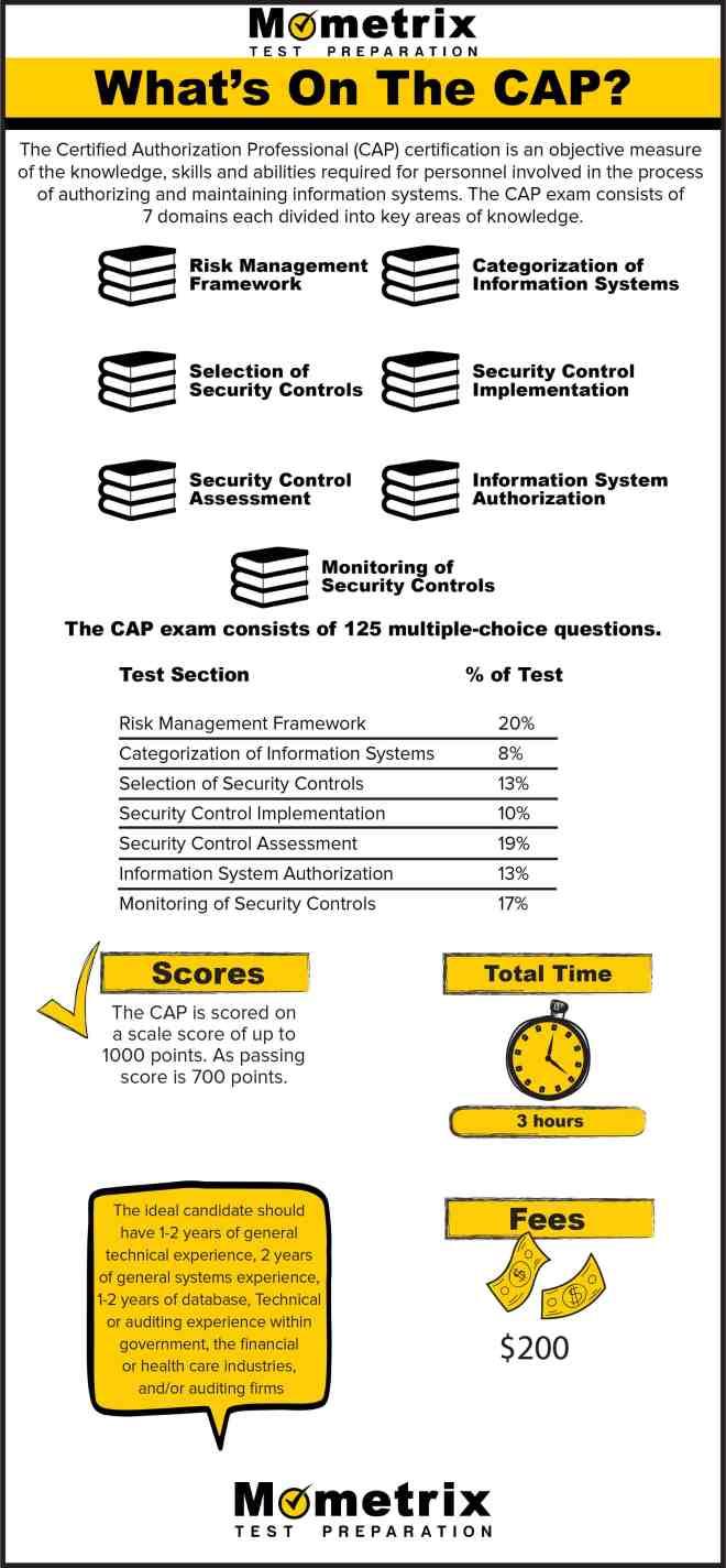 e91f9e74750 What s on the CAP Exam  Infographic  - Mometrix Blog