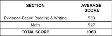 Average SAT Scores