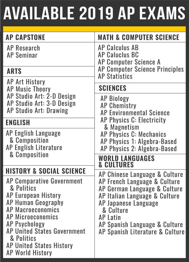 Available 2019 AP Exams