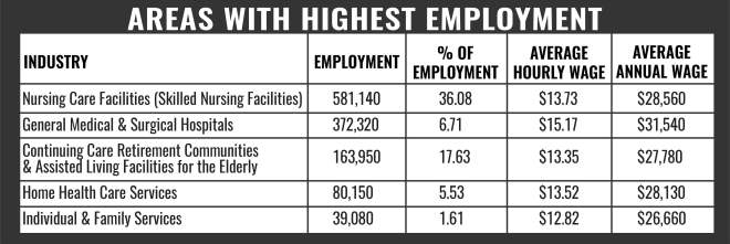 CNA Areas With Highest Employment
