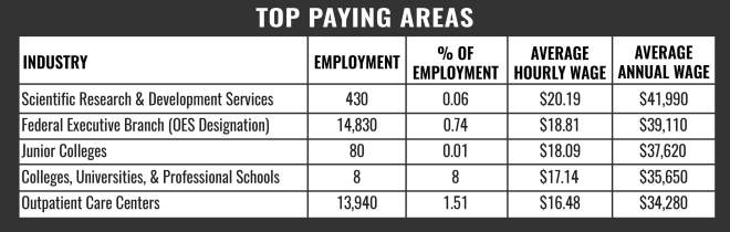 CNA Top Paying Areas