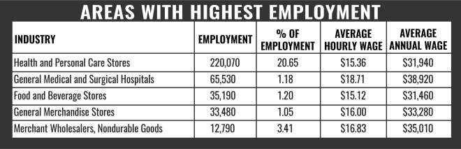Pharmacy Tech Areas With Highest Employment