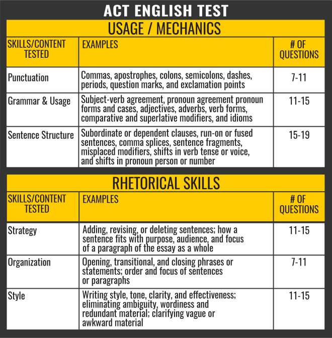 ACT English Section