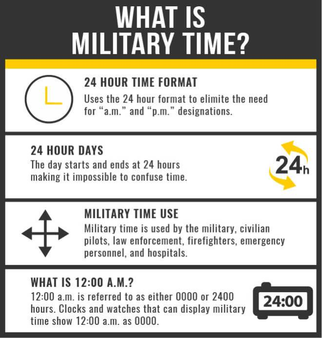 What is Military Time