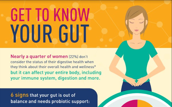 get to know your gut infographic - click here