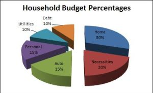 Household Budget Percentages