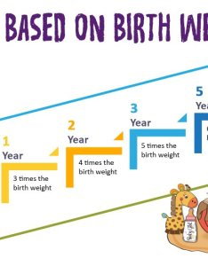 The standard height and weight chart for babies also in india which every rh mommyrepublic