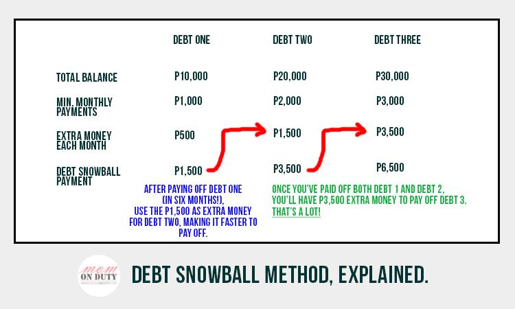 Debt Snowball Method explained.