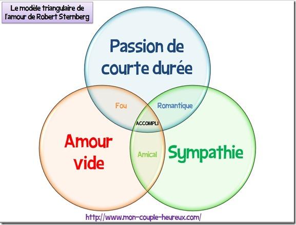 modèle triangulaire de l'amour de Robert Sternberg2