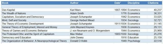 citations-table-2-1