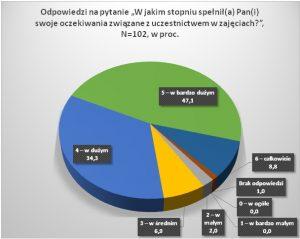 wykres II