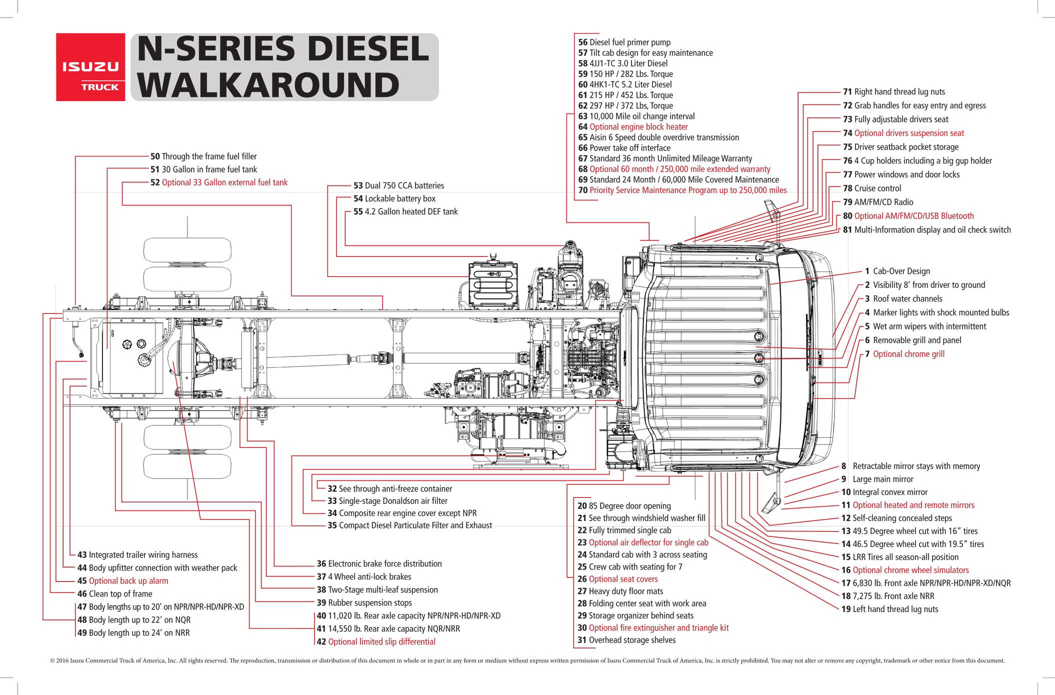 2003 Isuzu Npr Wiring Diagram Specials Monarch Truck