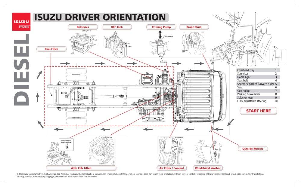 medium resolution of isuzu driver orientation chassis and dashboard specials
