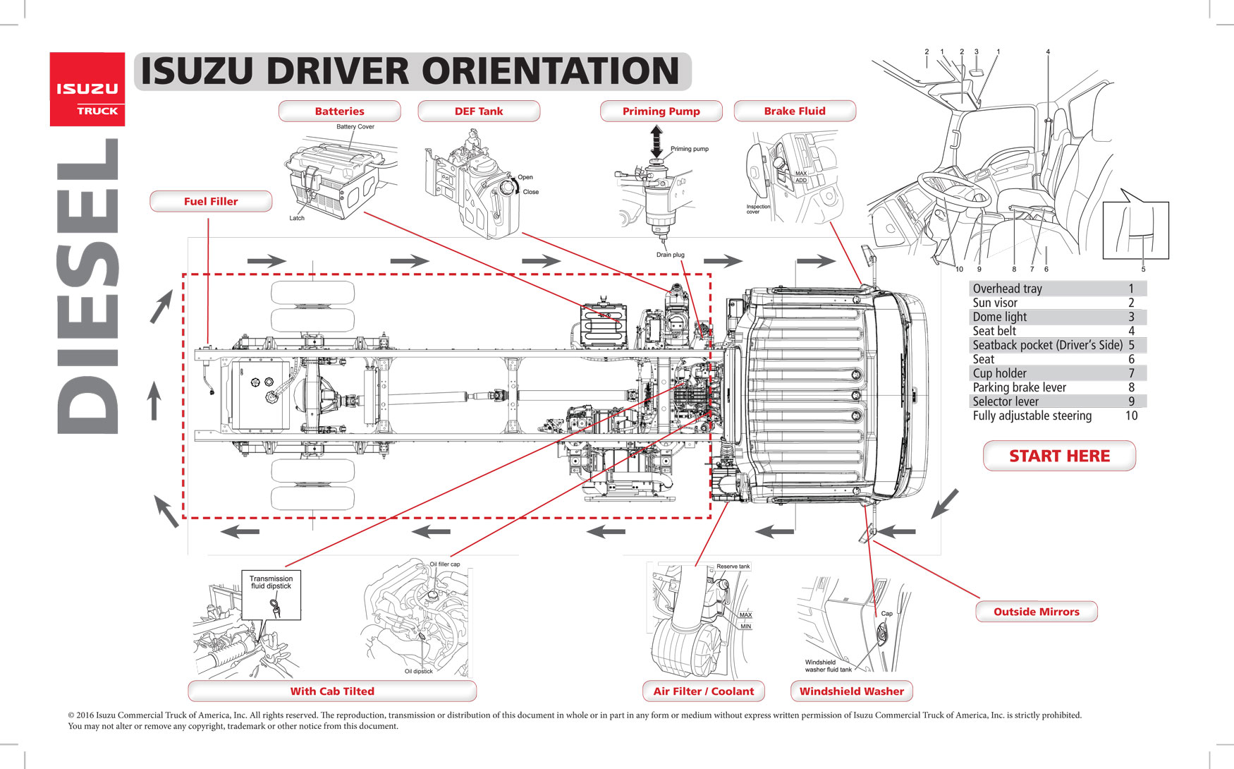 hight resolution of isuzu driver orientation chassis and dashboard specials