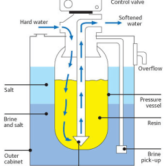 How To Hook Up A Water Softener Diagram 7 Way Connector Wiring Ion Exchange - Radio