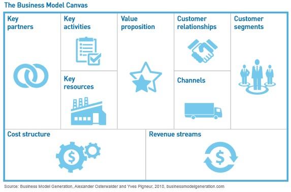 Business Model Innovation Part 2 Understanding Innovation Strategy Australia
