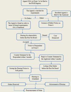 India ipab  process flow chart also intellectual property rh mondaq
