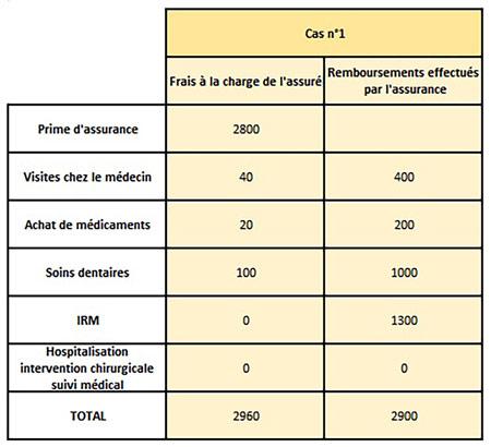 assurance-expatrie-cfe-remboursement